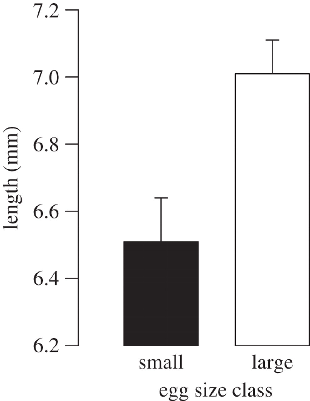 Egg size-dependent expression of growth hormone receptor accompanies