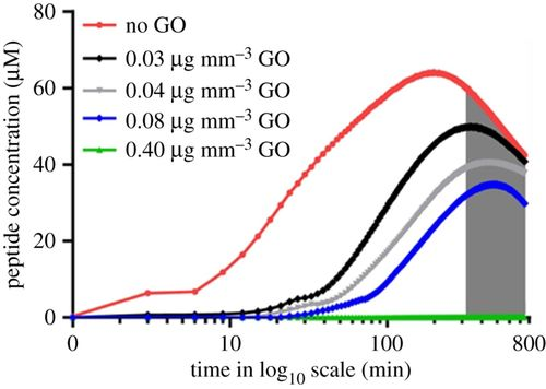Tailoring drug release rates in hydrogel-based therapeutic