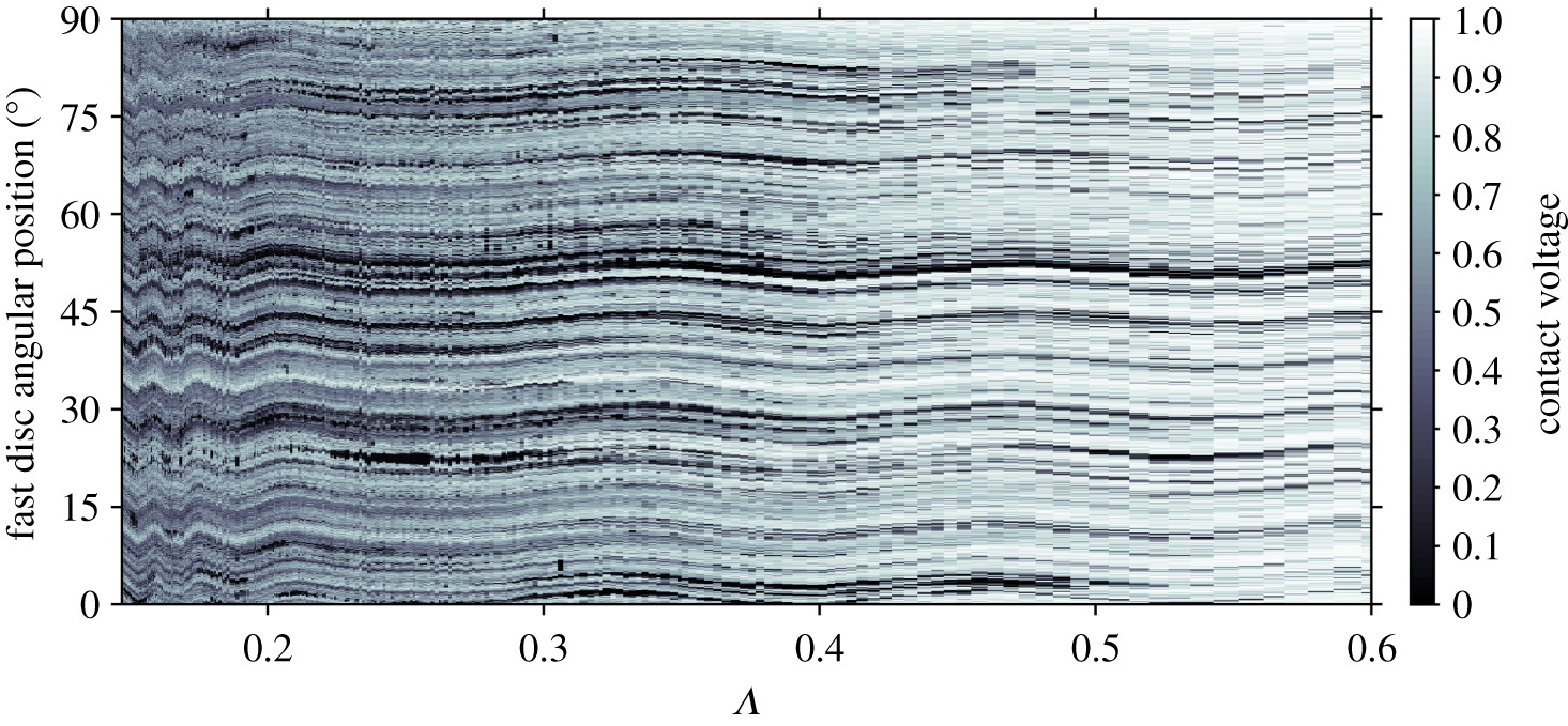 The acoustic emission from asperity interactions in mixed