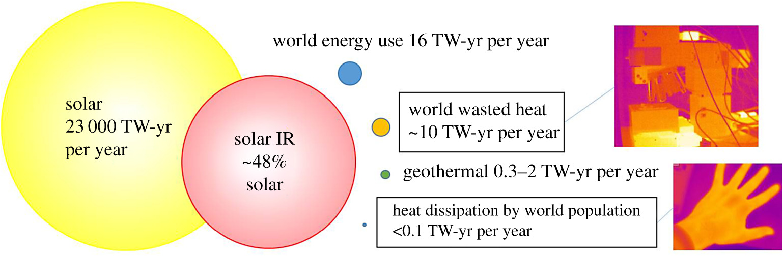 Will organic thermoelectrics get hot? | Philosophical