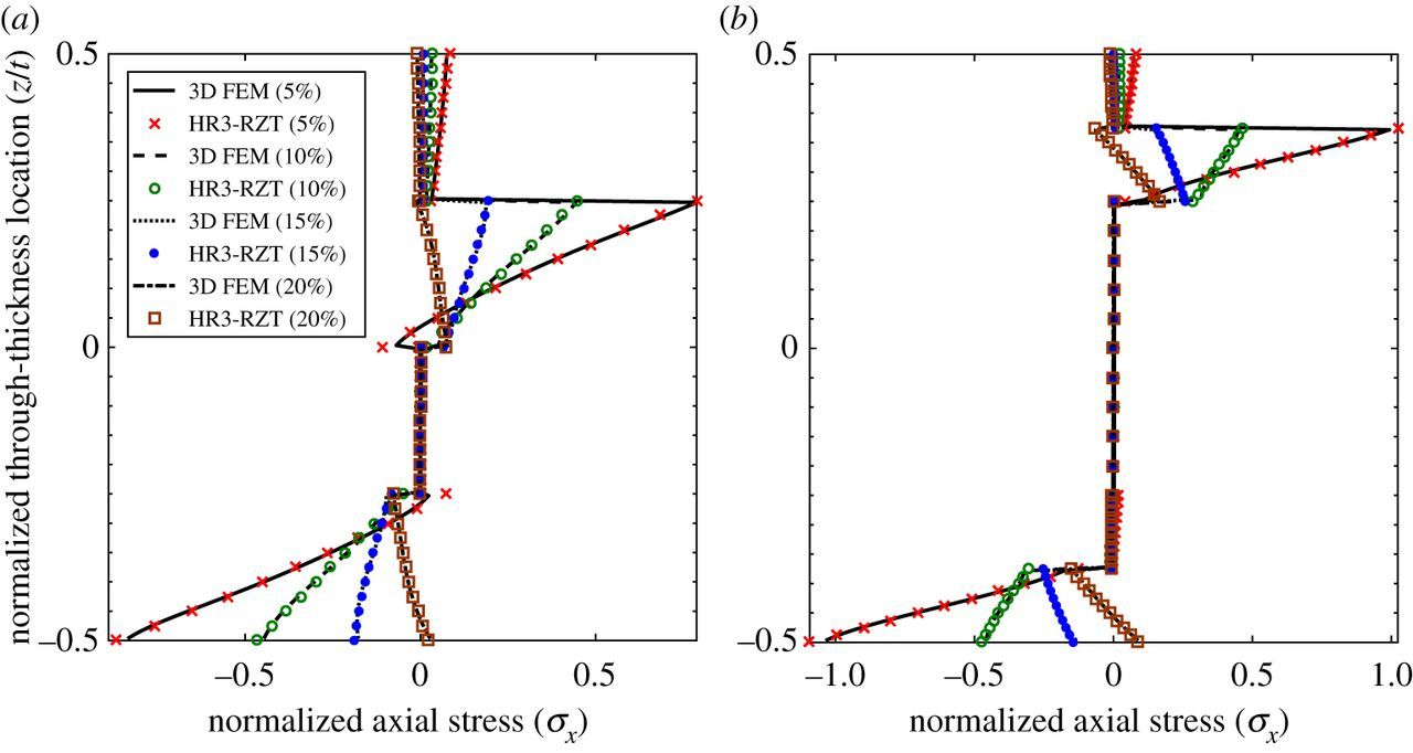 Deleterious localized stress fields: the effects of boundaries and