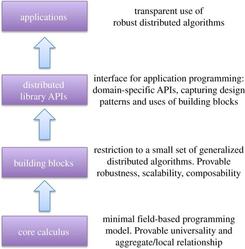 Space–time programming | Philosophical Transactions of the