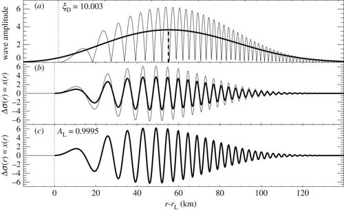 A review of Morlet wavelet analysis of radial profiles of