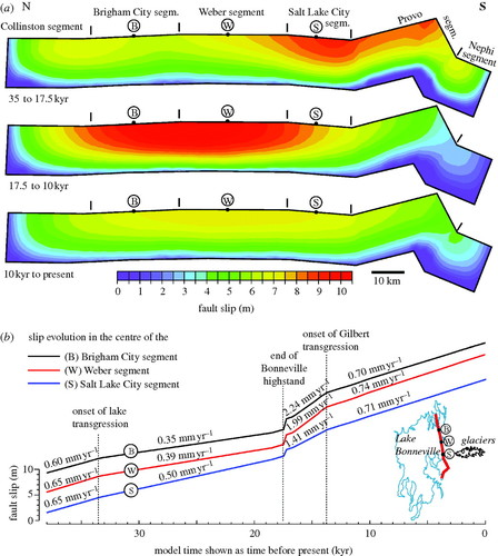 Response of faults to climate-driven changes in ice and
