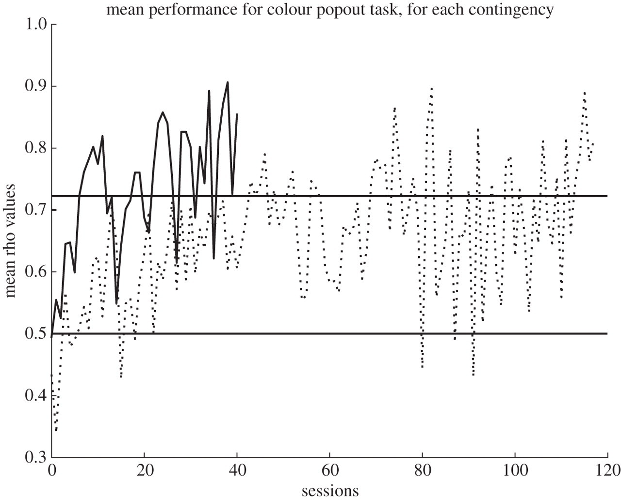 Production and perception rules underlying visual patterns
