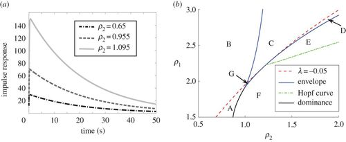 A geometric method for eigenvalue problems with low-rank