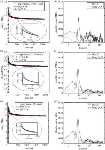 A discrete spectral analysis for determining quasi-linear
