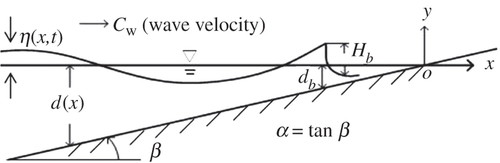 Theoretical and experimental study of particle trajectories for