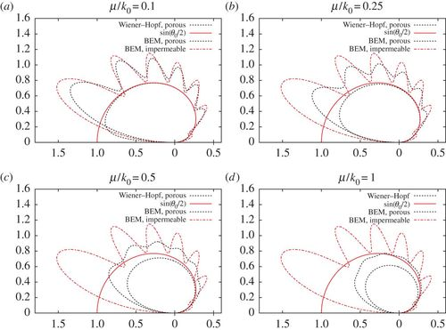 Numerical solution of acoustic scattering by finite
