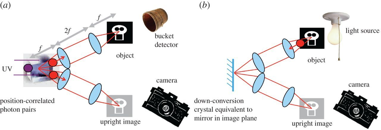 An introduction to ghost imaging: quantum and classical