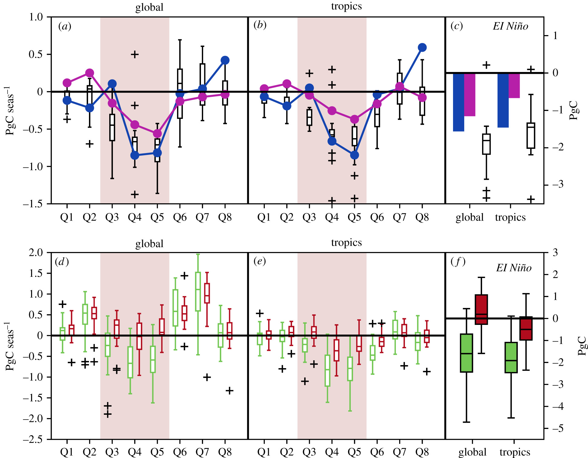 Impact of the 2015 2016 El Niño on the terrestrial carbon cycle ... 421bd82ed3b6