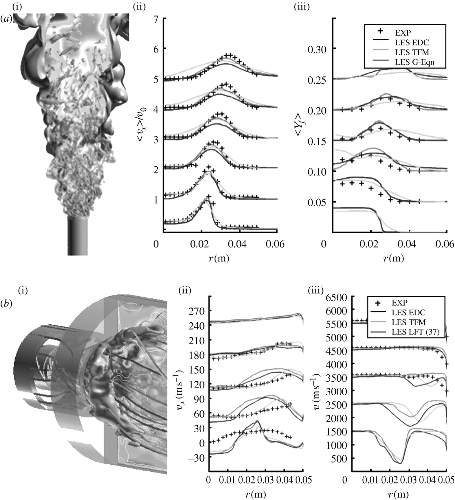 Large eddy simulation modelling of combustion for propulsion