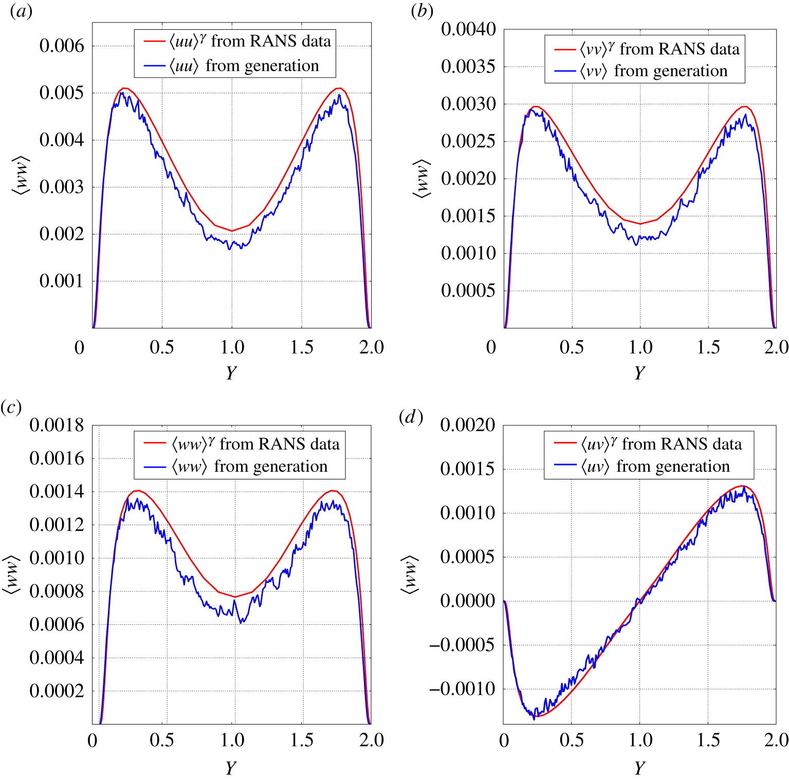 Turbulence generation from a stochastic wavelet model | Proceedings