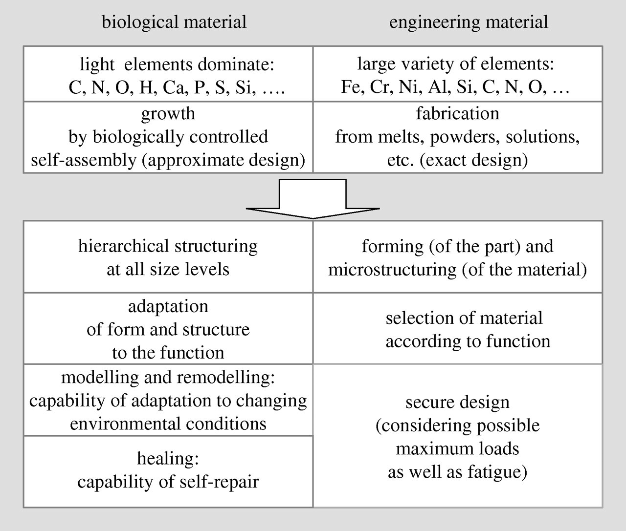 Biomimetic materials research: what can we really learn from