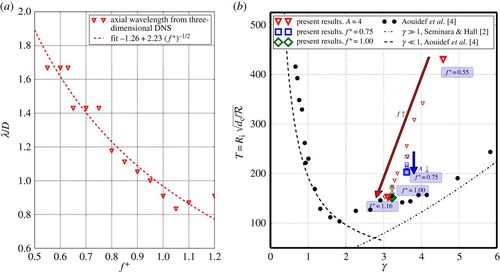 Centrifugal instability of Stokes layers in crossflow: the case of a