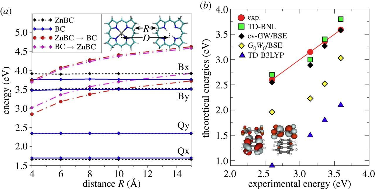 Excited states properties of organic molecules: from density