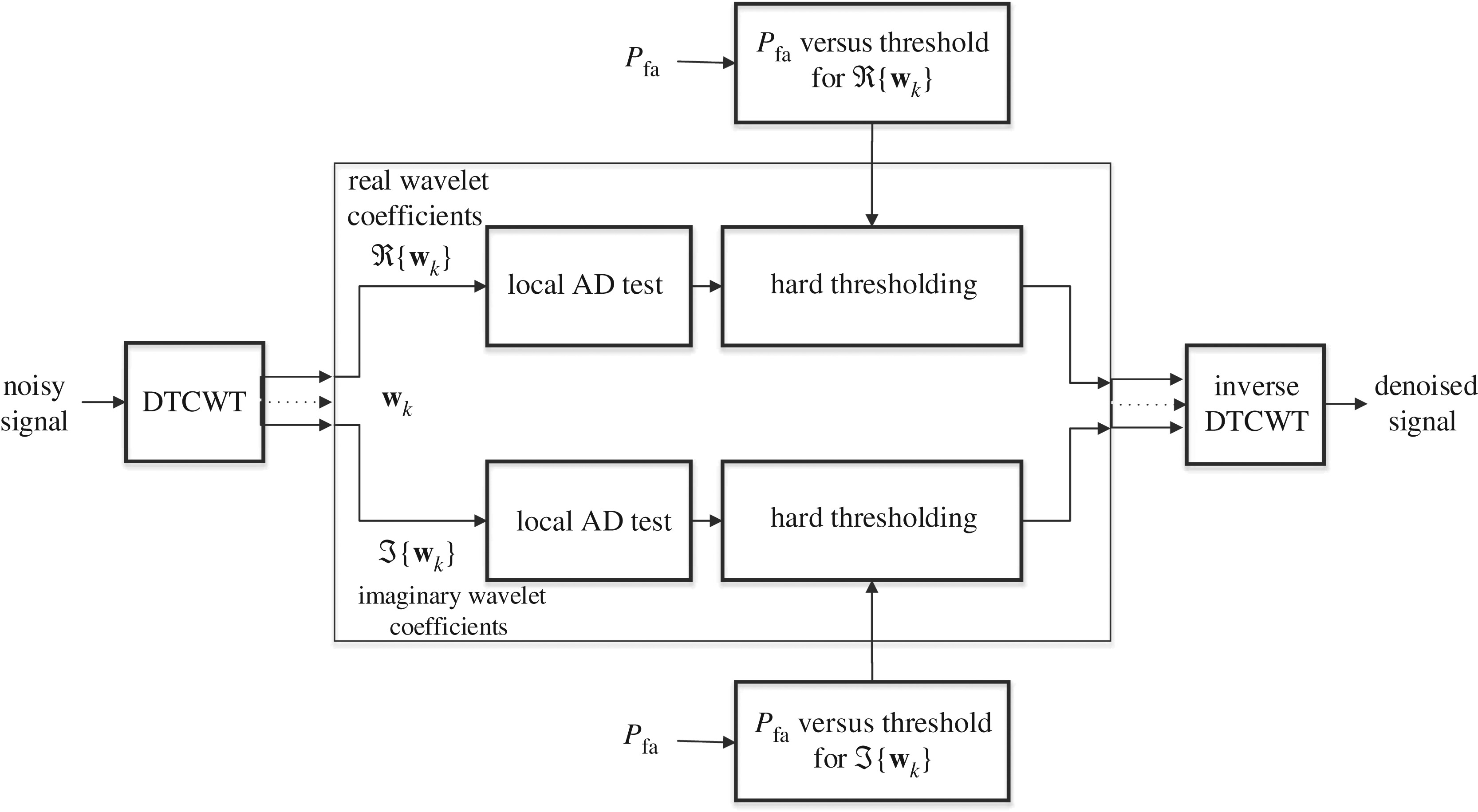 Dual tree complex wavelet transform-based signal denoising
