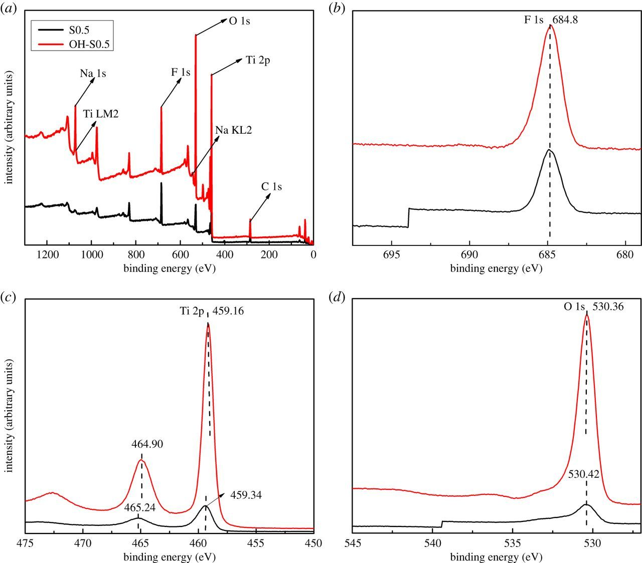 One-step synthesis of OH-TiO2/TiOF2 nanohybrids and their enhanced