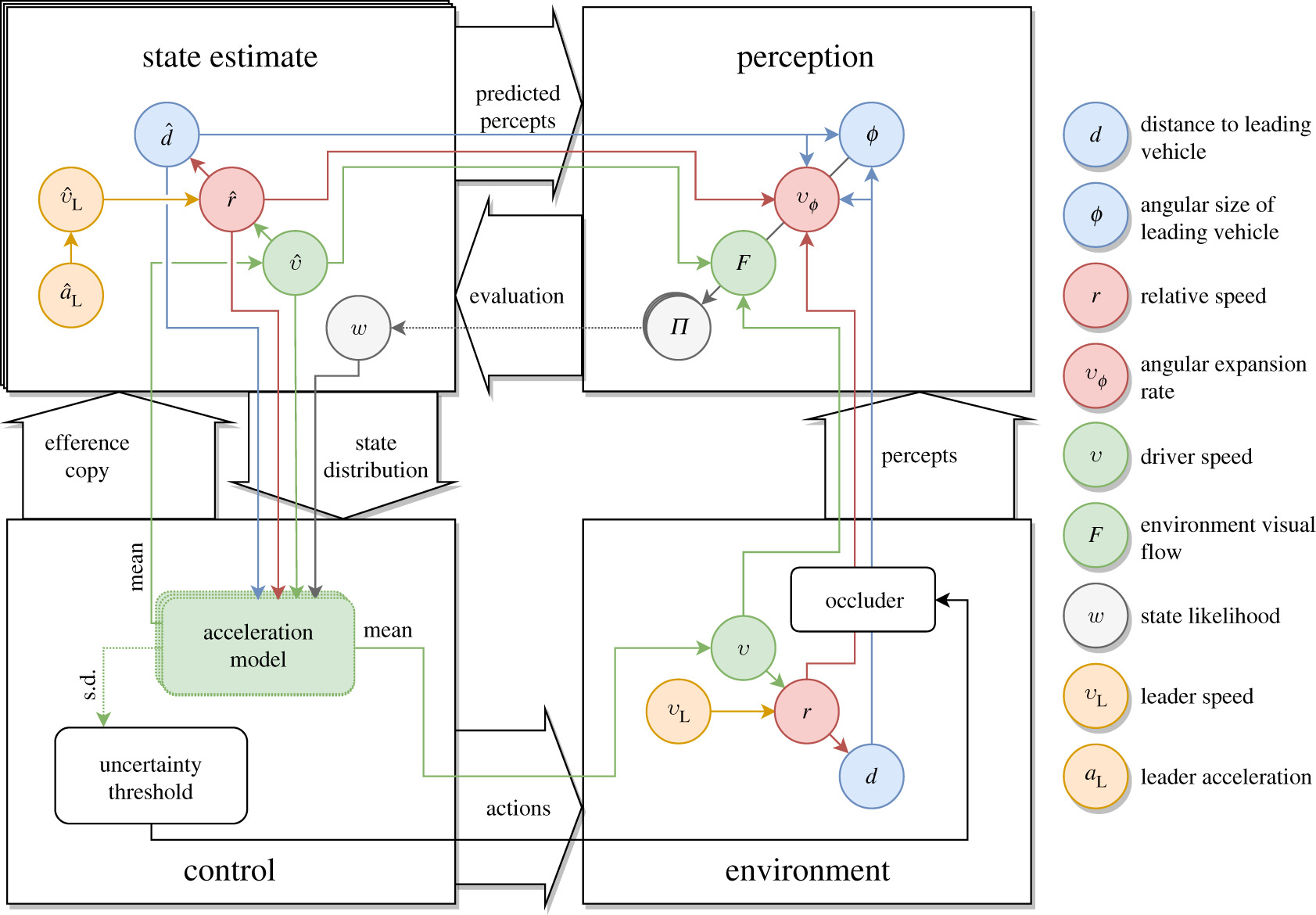 A computational model for driver's cognitive state, visual