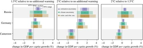 Uncertain impacts on economic growth when stabilizing global