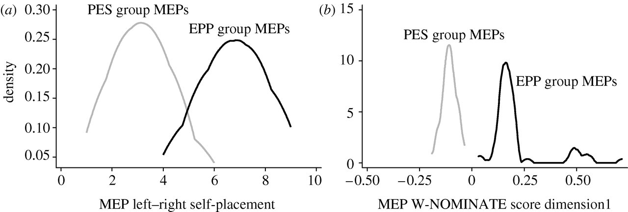 Voting patterns and alliance formation in the European