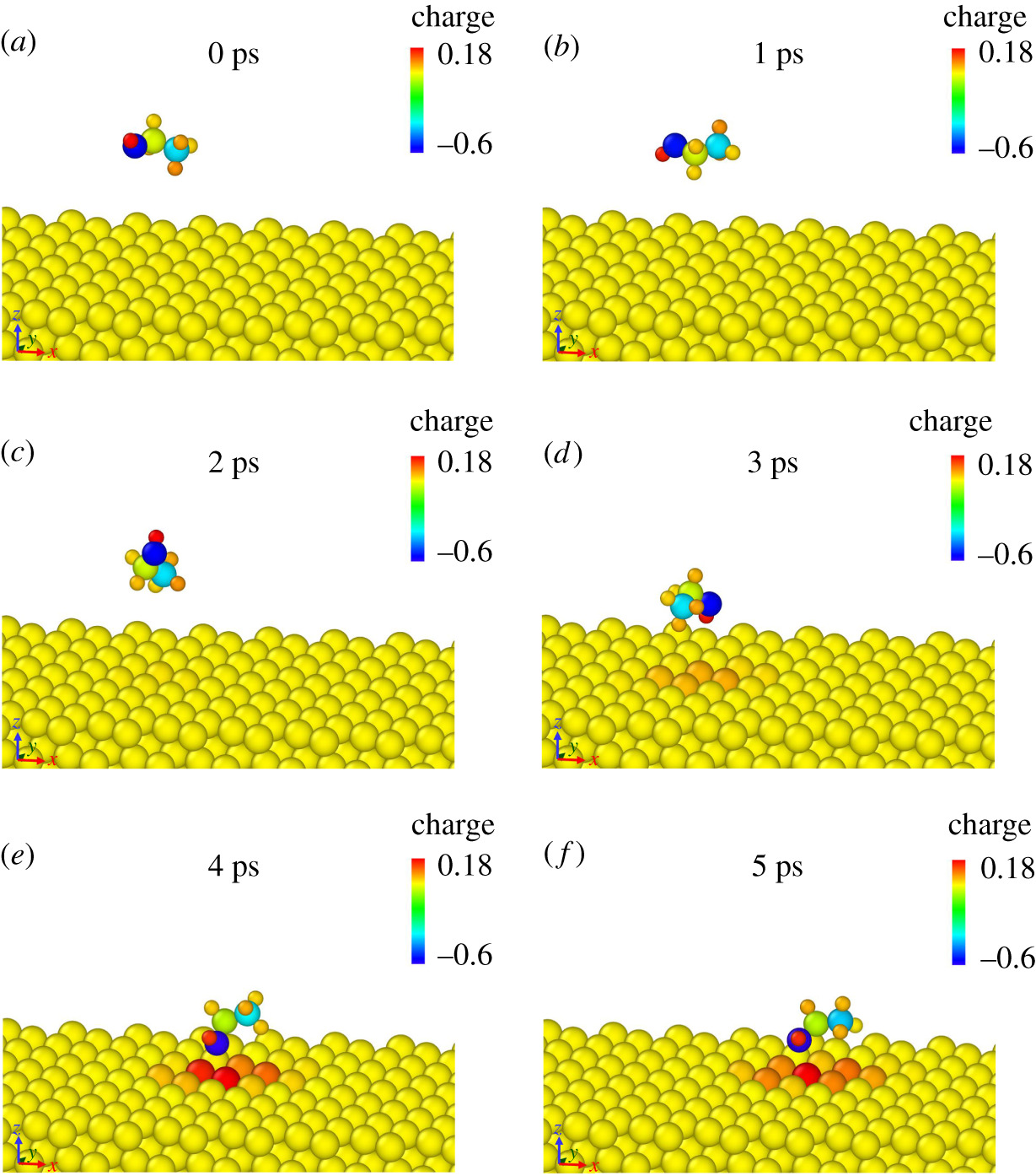 Adsorption of ethanol molecules on the Al (1 1 1) surface: a