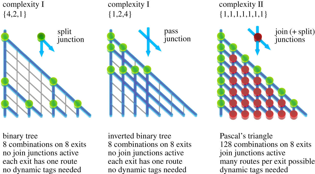 Something has to give: scaling combinatorial computing by biological