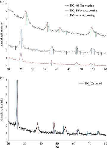 Synthesis and characterization of Zr- and Hf-doped nano-TiO2