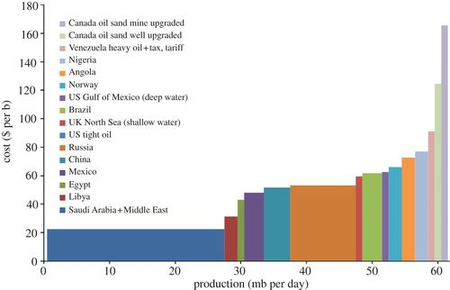 The future of oil supply | Philosophical Transactions of the