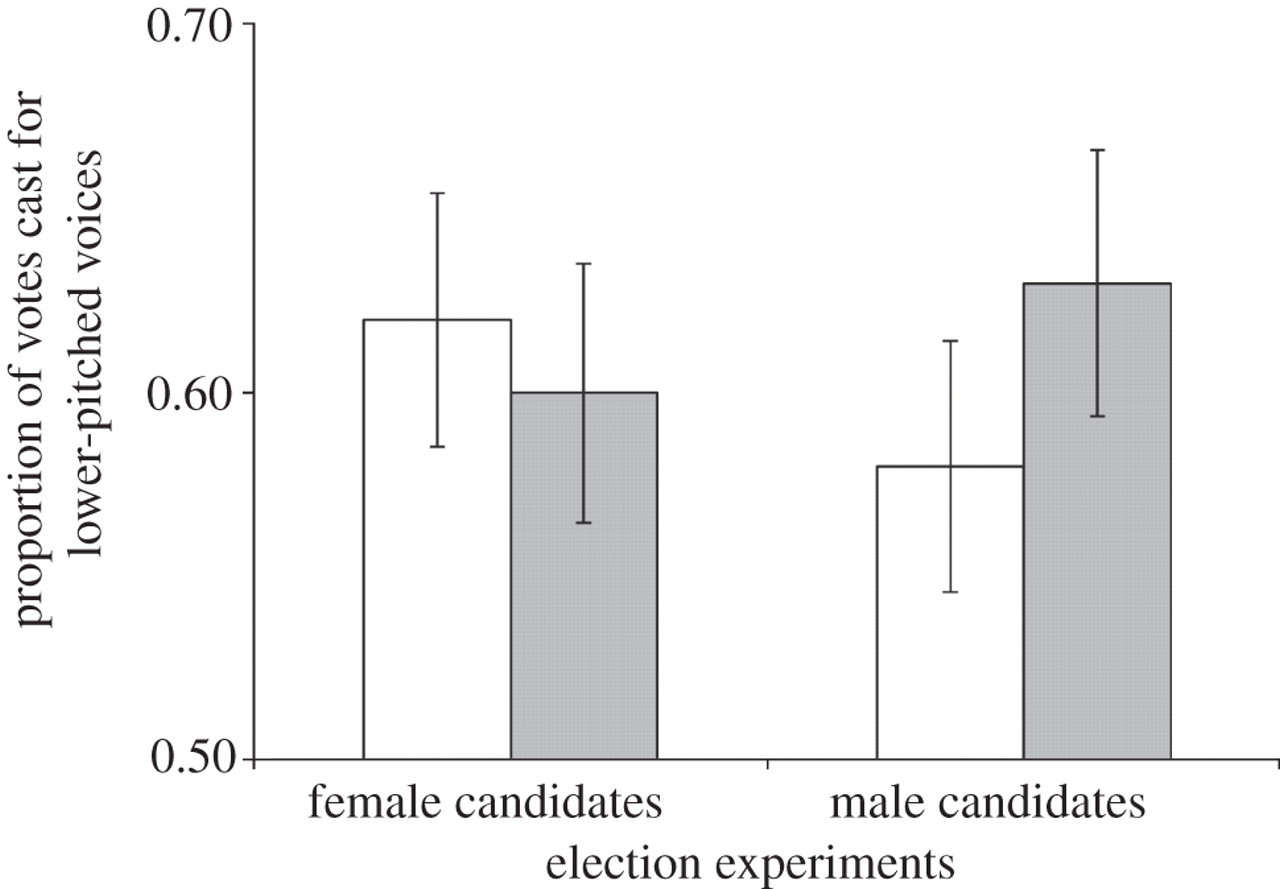Sounds like a winner: voice pitch influences perception of
