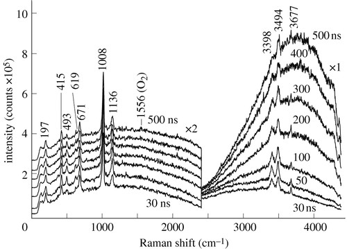 Time Resolved Remote Raman Study Of Minerals Under Supercritical Co2