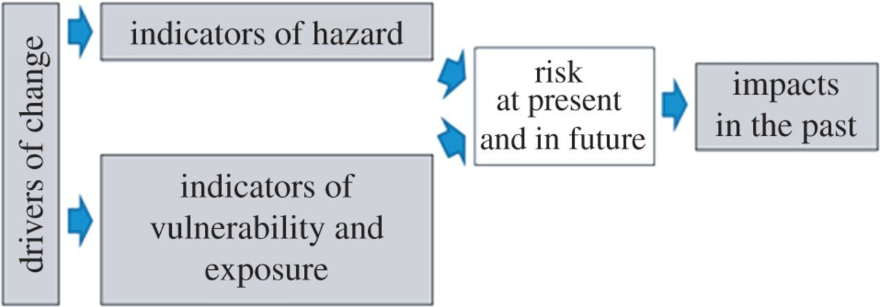 Risk-based principles for defining and managing water