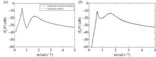 Nonlinear damping and quasi-linear modelling | Philosophical