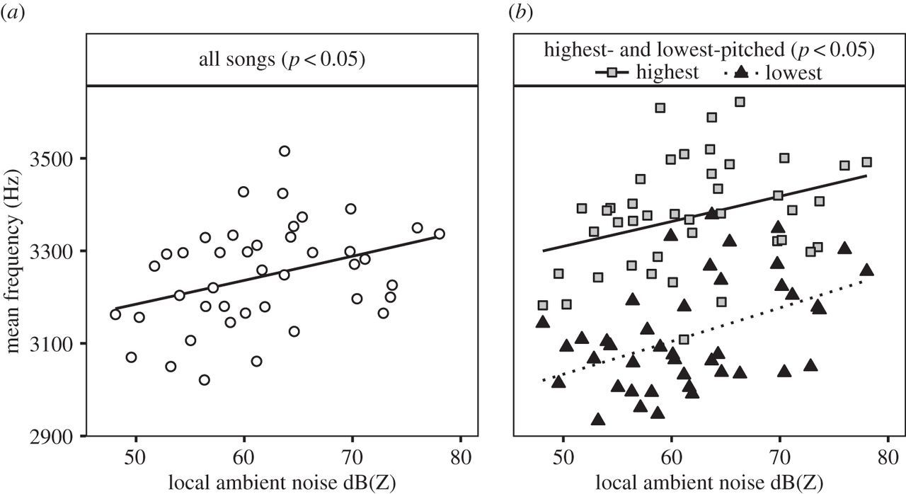 Learning to cope: vocal adjustment to urban noise is correlated with