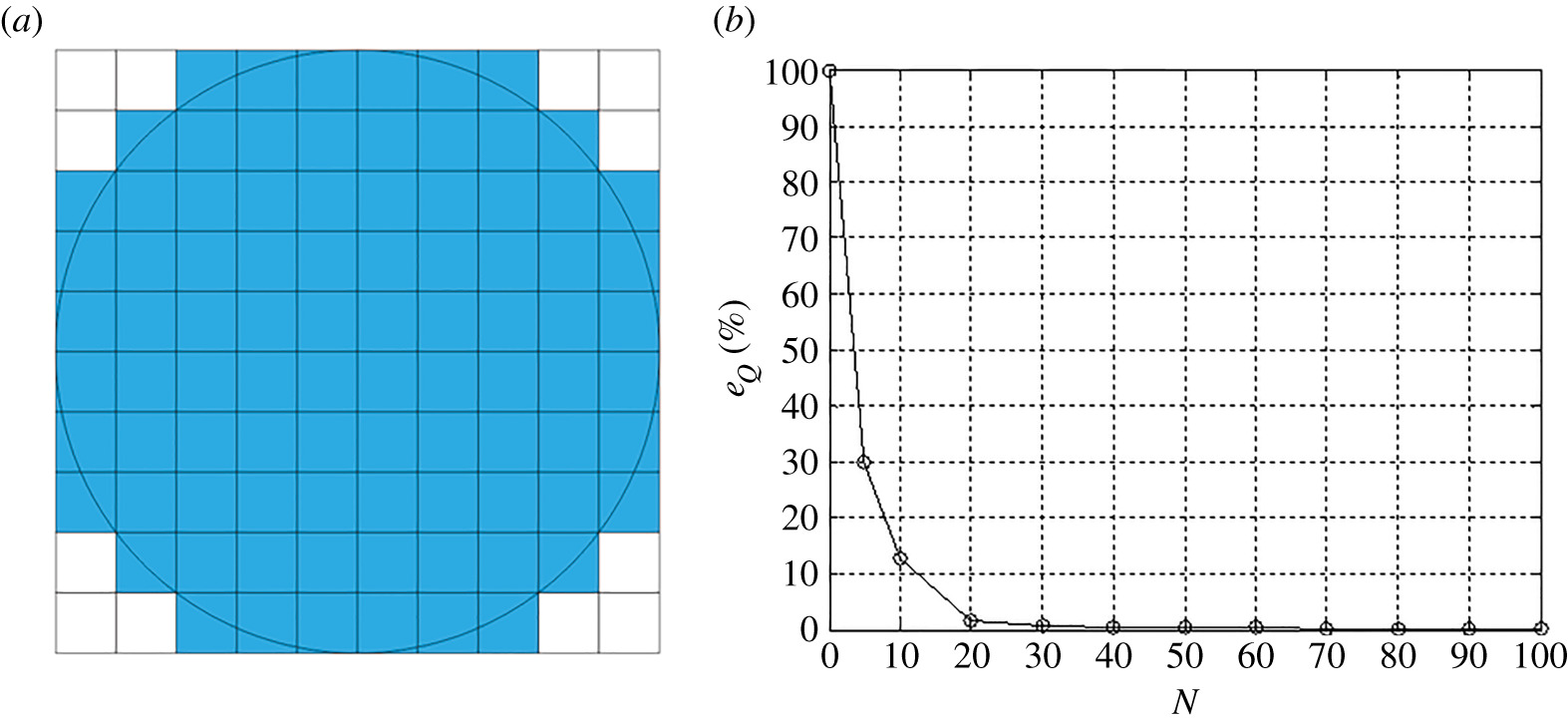 Analysis of tangential contact boundary value problems using