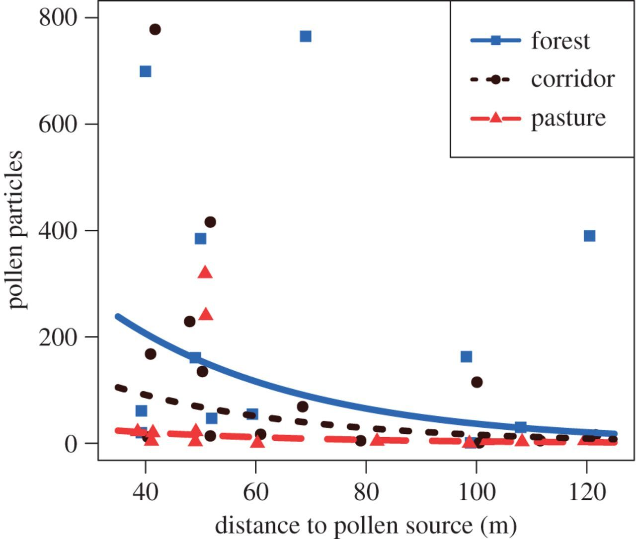 Corridors restore animal-mediated pollination in fragmented tropical