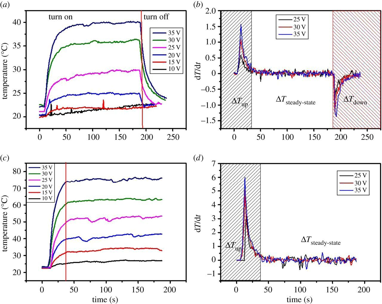 Carbon nanotube-based flexible electrothermal film heaters with a