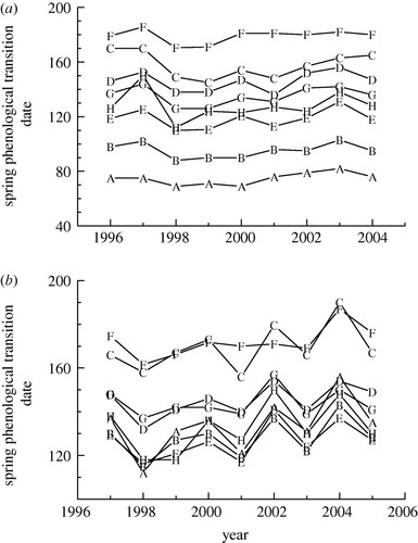 Influence Of Spring And Autumn Phenological Transitions On Forest