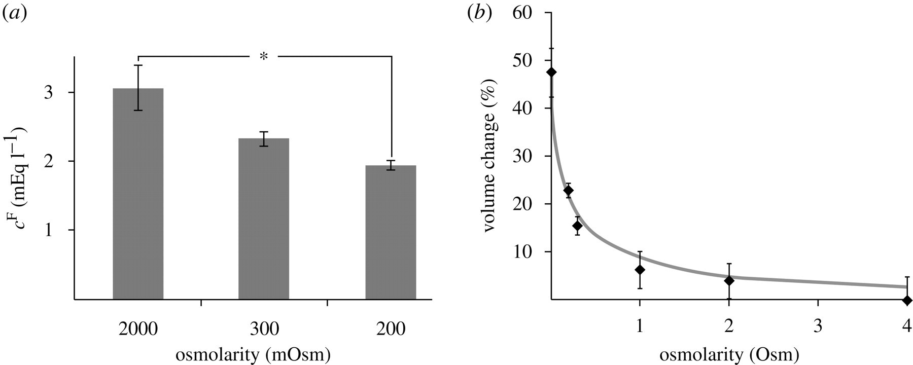 Fixed negative charge and the Donnan effect: a description of the