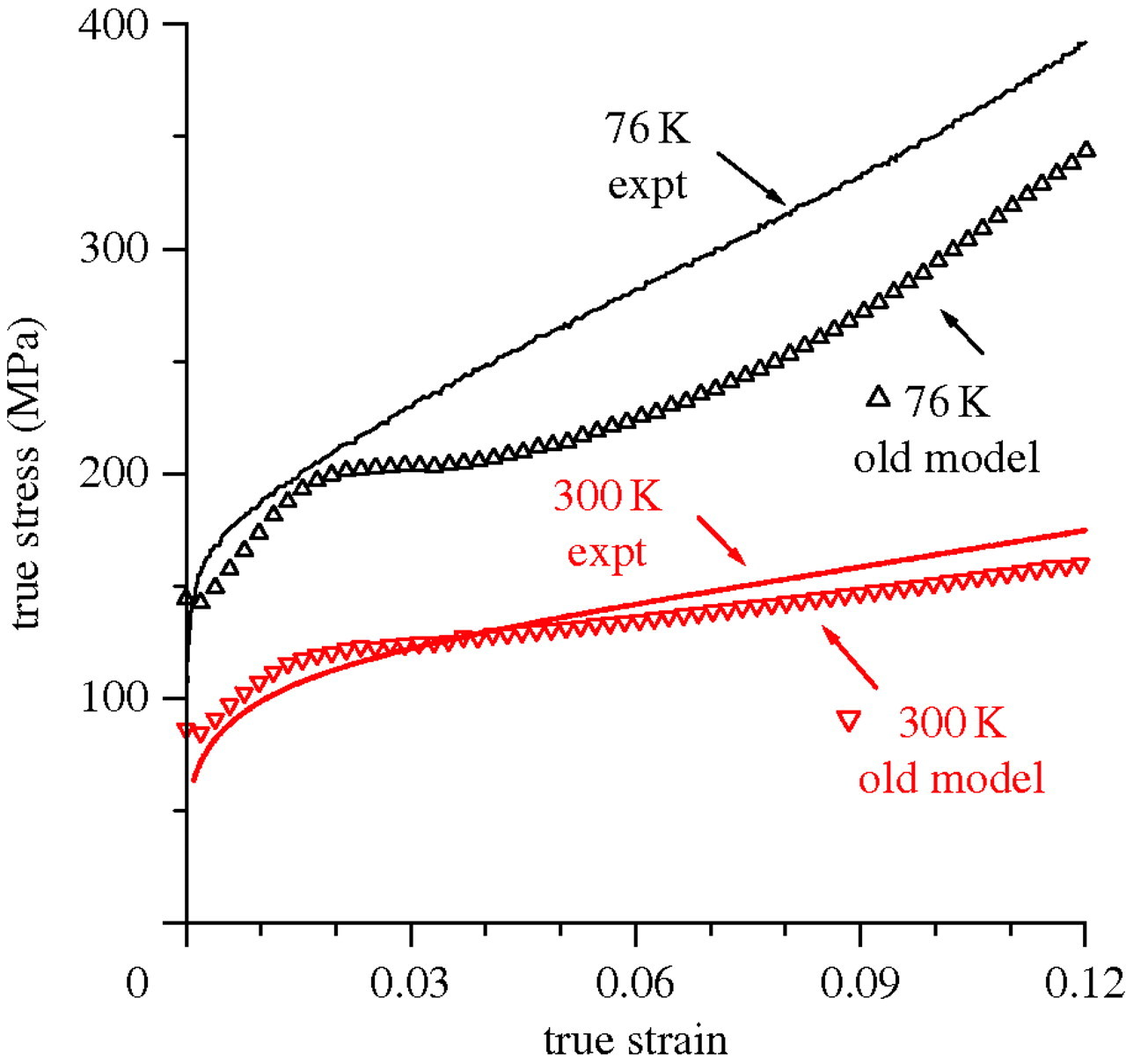 A probabilistic twin nucleation model for HCP polycrystalline metals