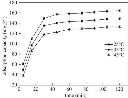 Preparation of chitosan/MCM-41-PAA nanocomposites and the