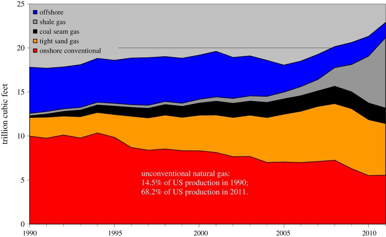 The future of oil: unconventional fossil fuels