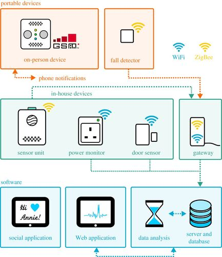Development of an open technology sensor suite for assisted