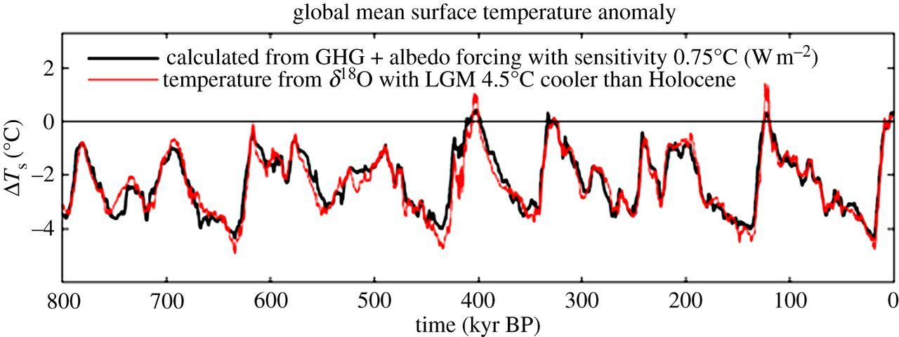 Climate sensitivity, sea level and atmospheric carbon