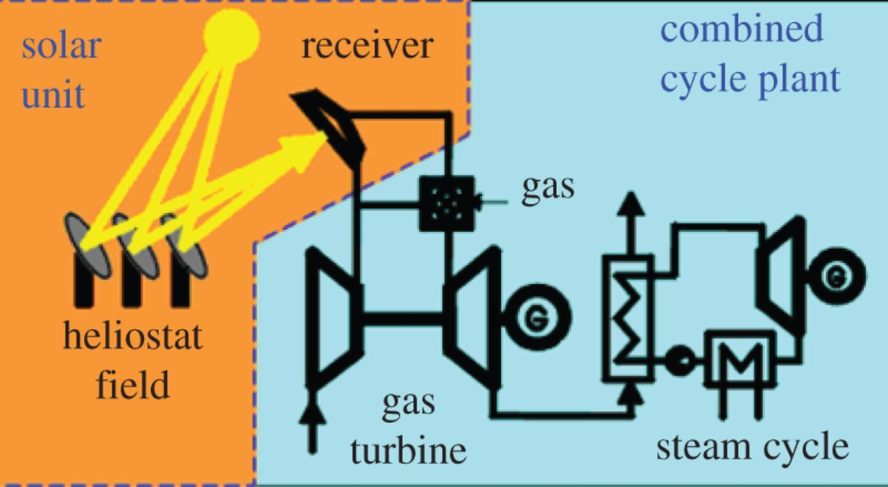 Concentrating solar thermal power | Philosophical Transactions of
