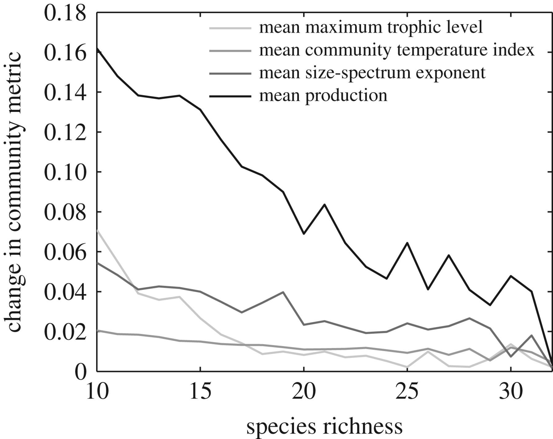Food-web dynamics under climate change | Proceedings of the