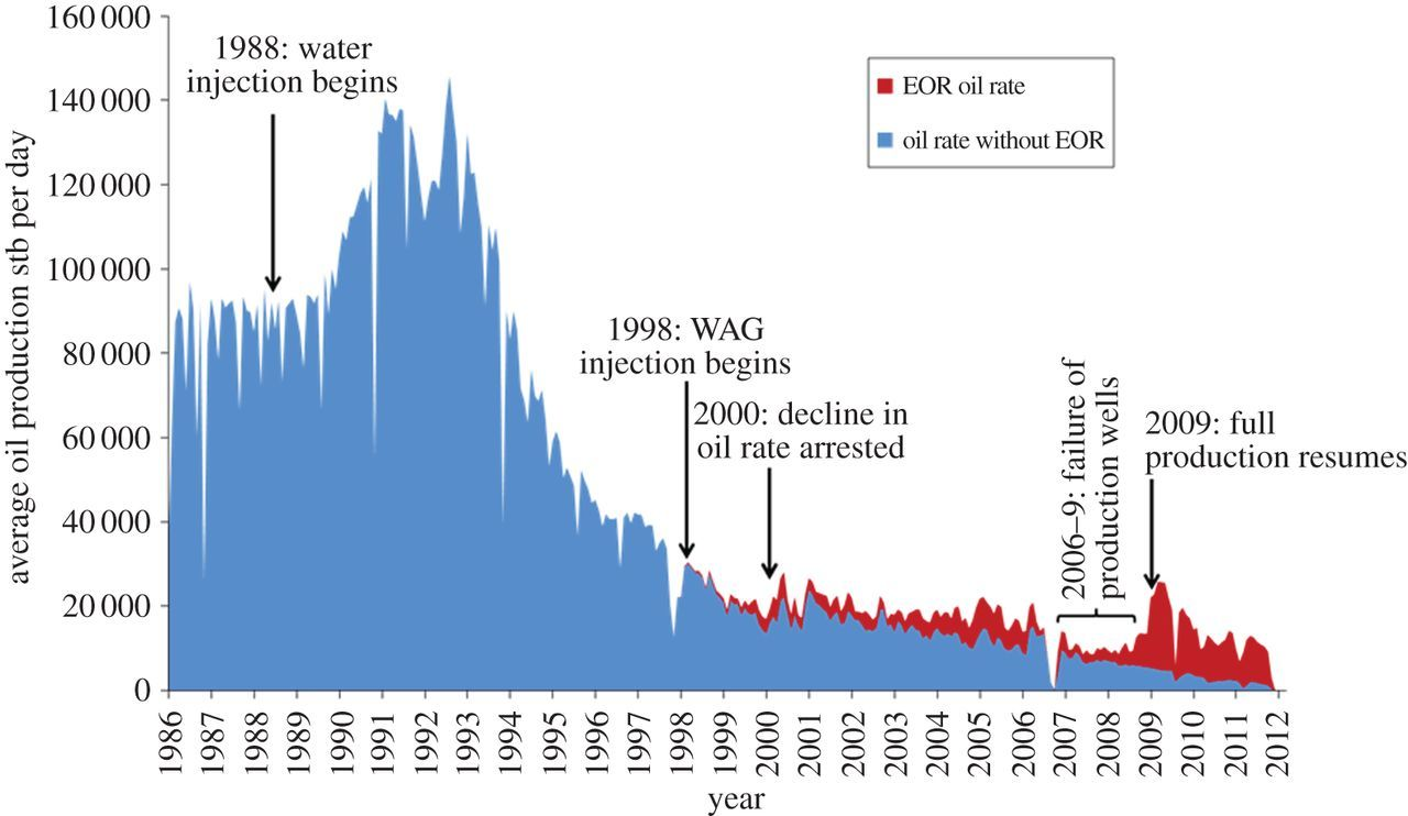 Recovery rates, enhanced oil recovery and technological