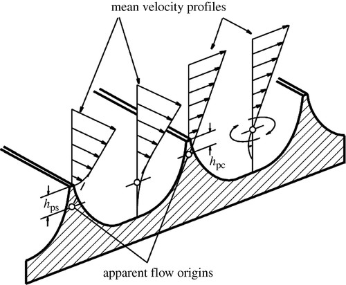 Shark Skin Surfaces For Fluid Drag Reduction In Turbulent Flow A