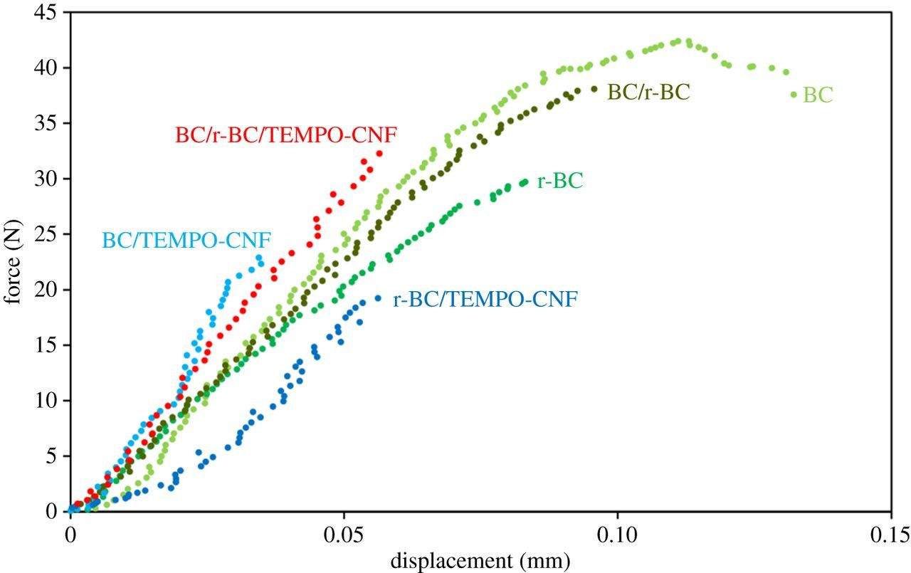 Better together: synergy in nanocellulose blends | Philosophical