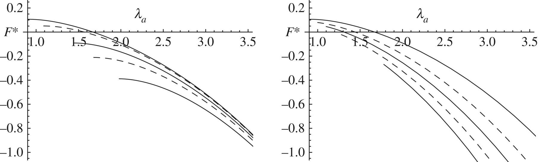 Nonlinear electroelasticity: material properties, continuum